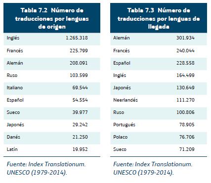 Nro de traducciones por lengua